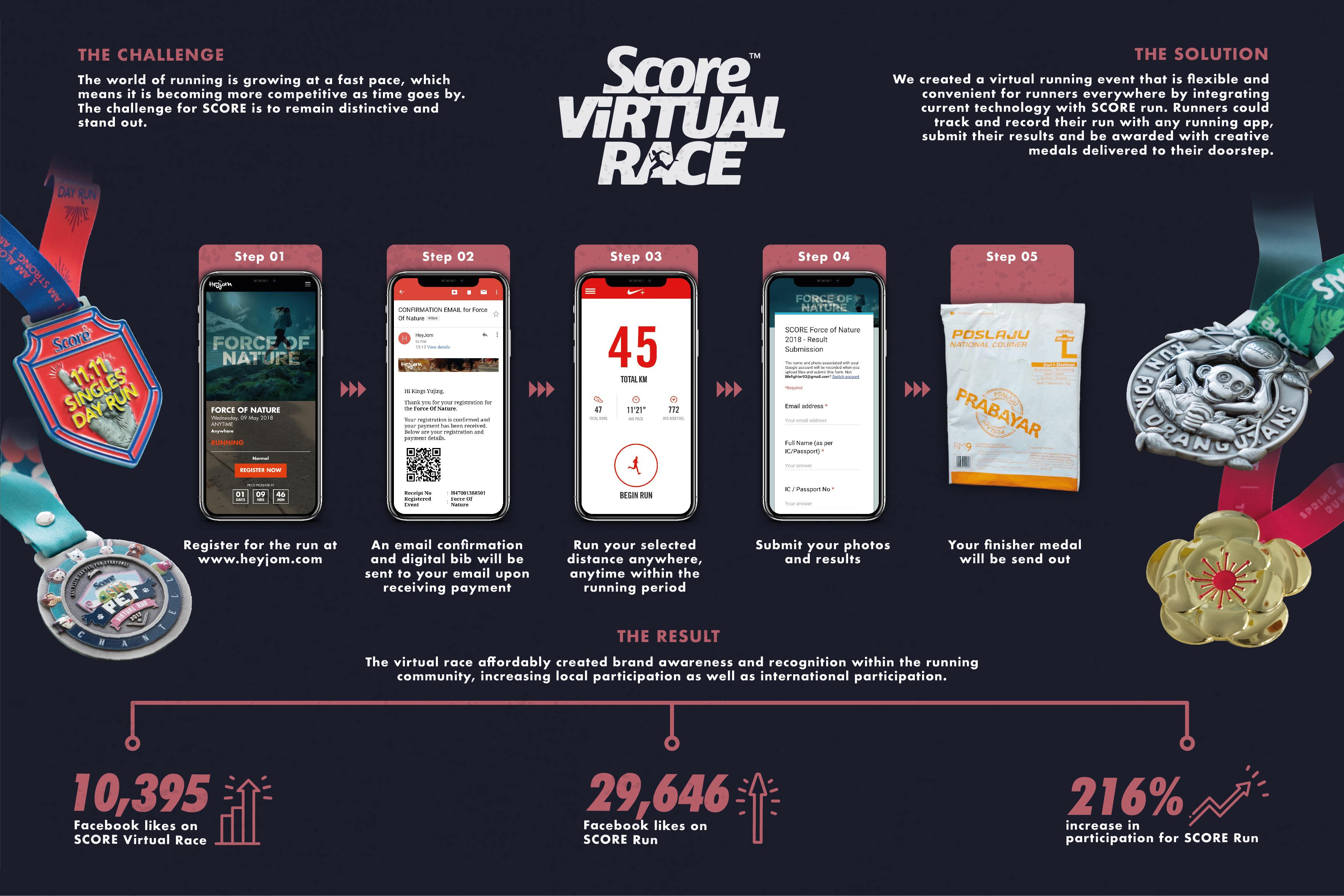SCORE Virtual Race